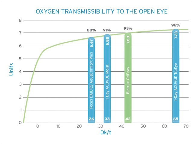 Oxygen transmissability to the open eye