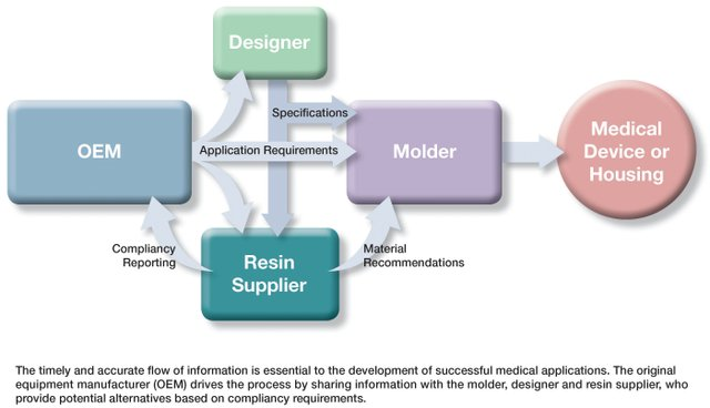 p46 and 47 VISUAL 1-Med Device Process.jpg