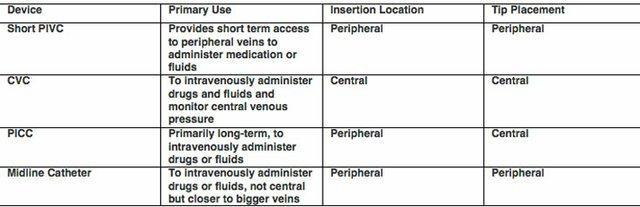 Catheter Table