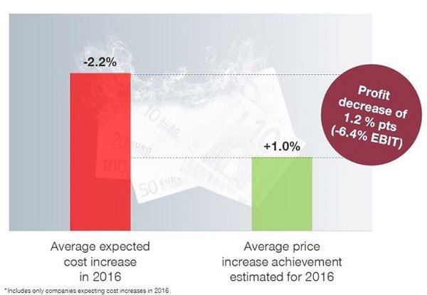 Medtech sales graph