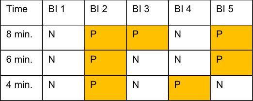 BI Results