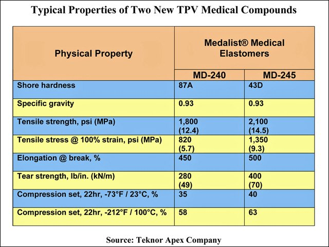 Medalist properties
